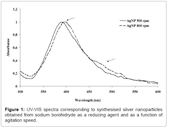 biotechnology-biomaterials-UV-VIS-spectra