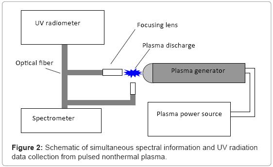 biotechnology-biomaterials-UV-radiation