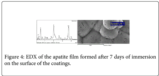 biotechnology-biomaterials-apatite-film