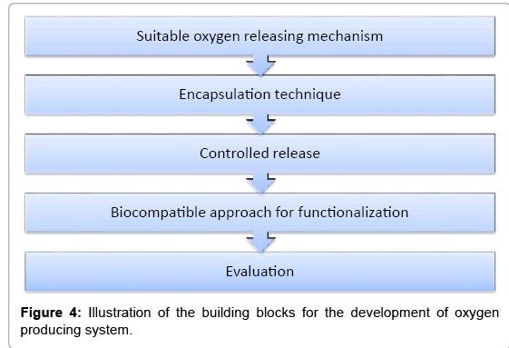 biotechnology-biomaterials-building-blocks