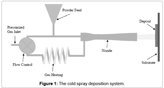biotechnology-biomaterials-cold-spray