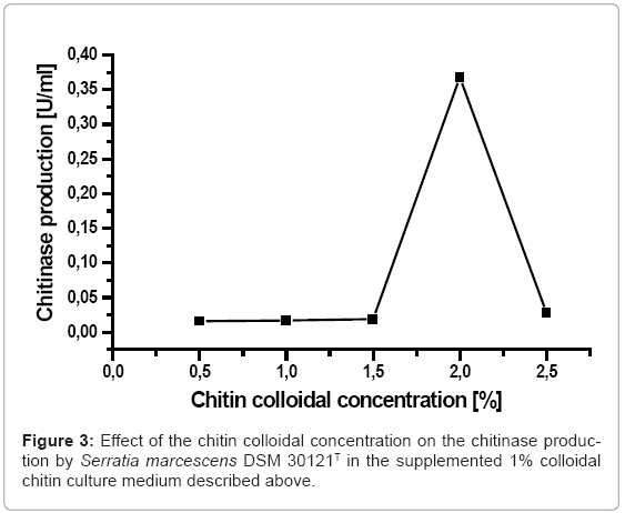 biotechnology-biomaterials-colloidal-concentration