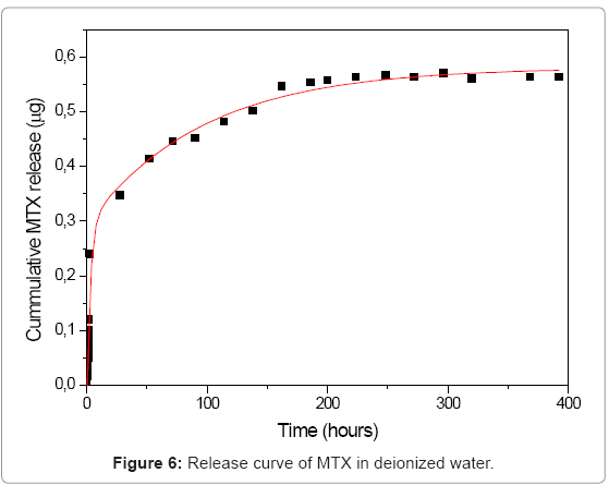 biotechnology-biomaterials-deionized-water