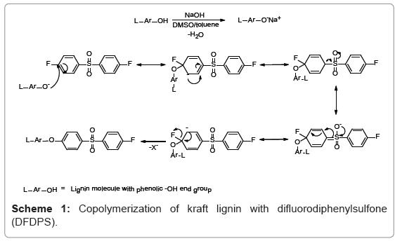 biotechnology-biomaterials-difluorodiphenylsulfone