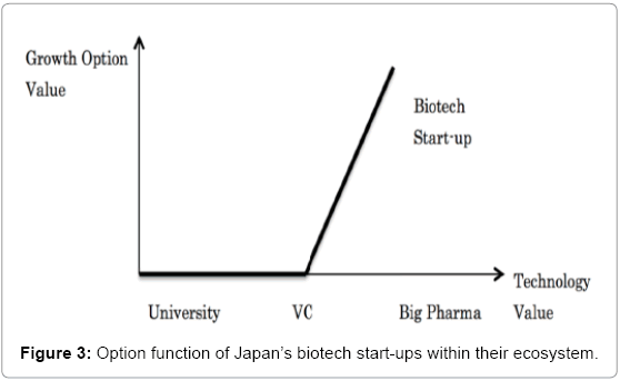 biotechnology-biomaterials-ecosystem