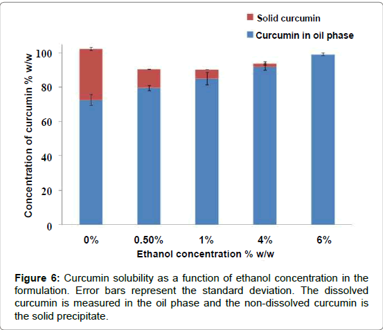 biotechnology-biomaterials-ethanol-concentration