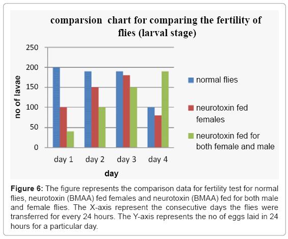 biotechnology-biomaterials-fertility-test