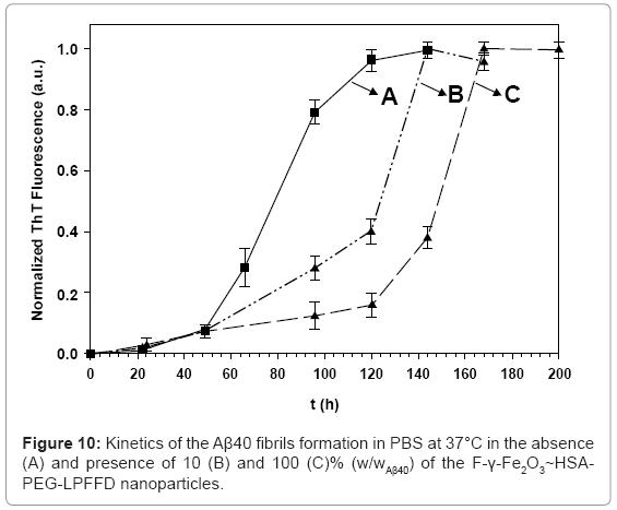 biotechnology-biomaterials-fibrils-formation