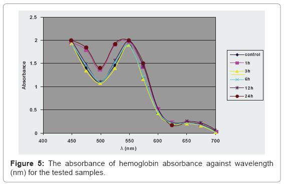 biotechnology-biomaterials-hemoglobin-absorbance