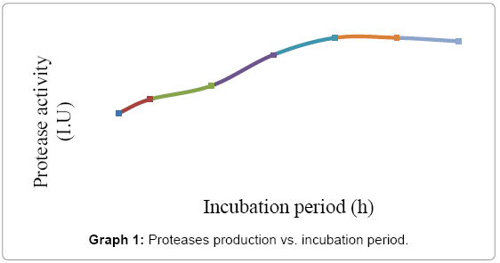 biotechnology-biomaterials-incubation-period