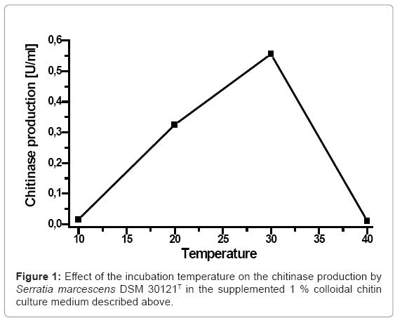 biotechnology-biomaterials-incubation-temperature