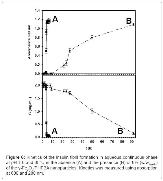 biotechnology-biomaterials-insulin-fibril