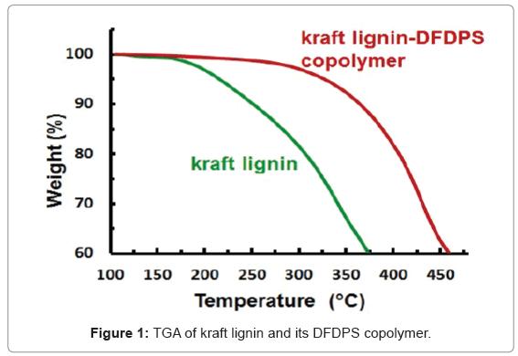biotechnology-biomaterials-kraft-lignin