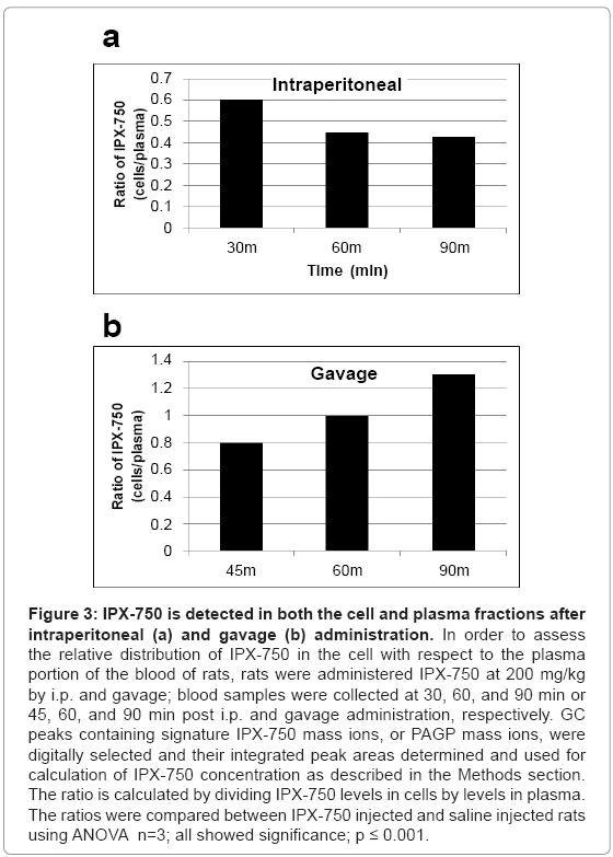 biotechnology-biomaterials-levels-plasma