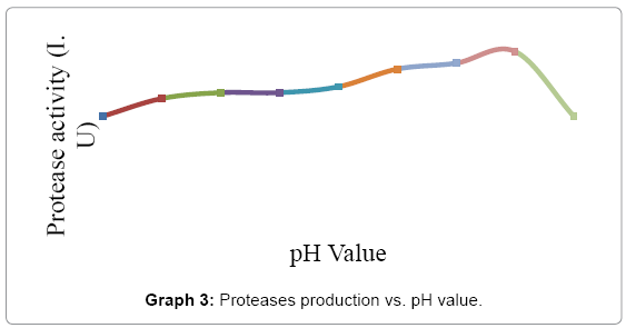biotechnology-biomaterials-pH-value
