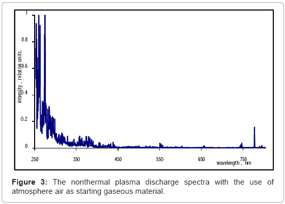 biotechnology-biomaterials-plasma-discharge