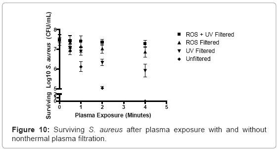 biotechnology-biomaterials-plasma-exposure