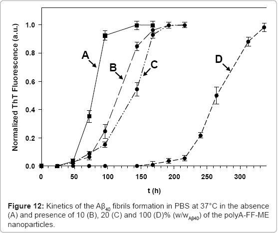 biotechnology-biomaterials-polyA-FF-ME