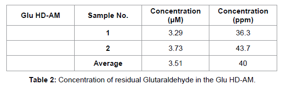 biotechnology-biomaterials-residual-Glutaraldehyde