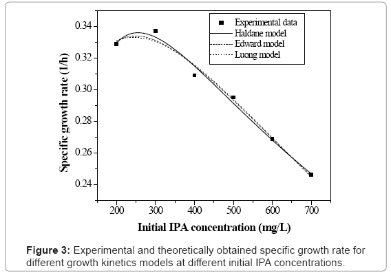 biotechnology-biomaterials-specific-growth-rate