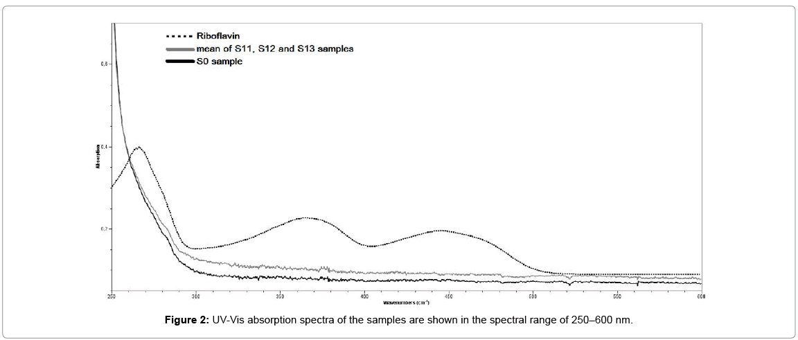 biotechnology-biomaterials-spectral-range