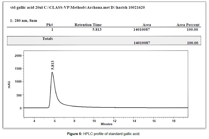 biotechnology-biomaterials-standard-gallic