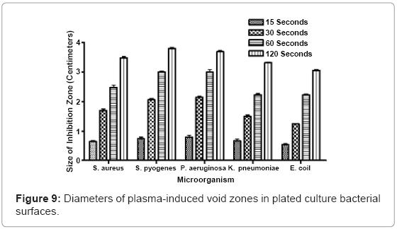 biotechnology-biomaterials-void-zones