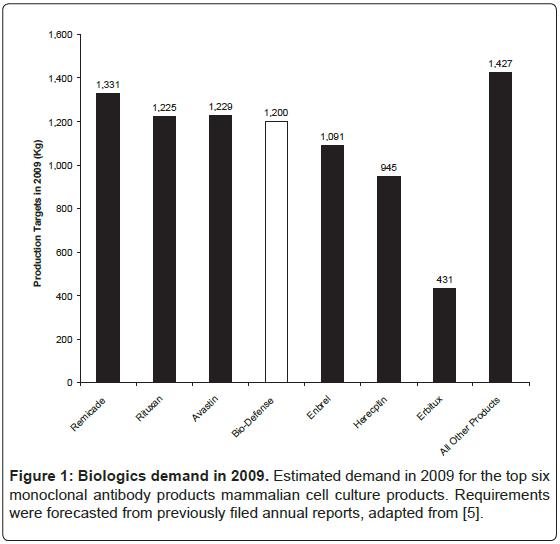 bioterrorism-biodefense-biologics-mammalian-culture