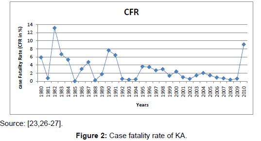 bioterrorism-biodefense-case-fatality-rate