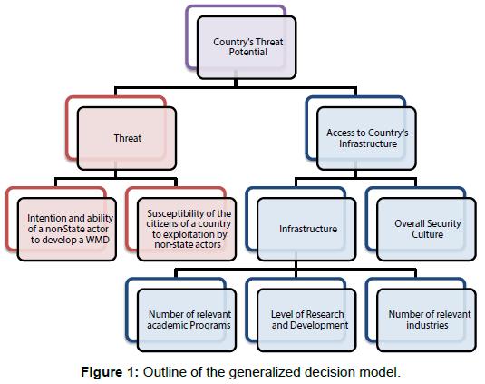 bioterrorism-biodefense-generalized-decision-model