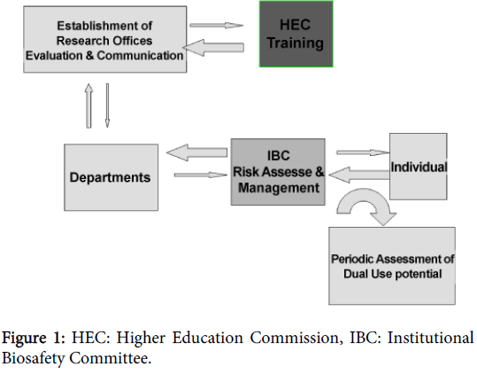 bioterrorism-biodefense-higher-education-commission