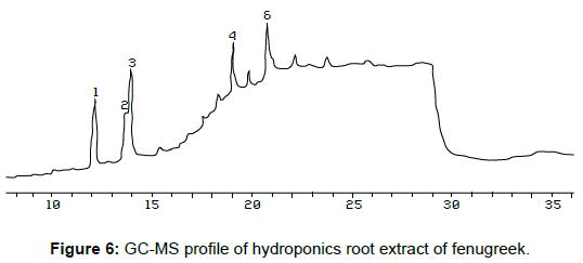 bioterrorism-biodefense-hydroponics-extract-fenugreek