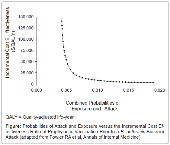 bioterrorism-biodefense-incremental-prophylactic-vaccination