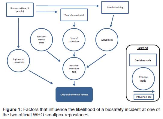 bioterrorism-biodefense-likelihood-biosafety-smallpox