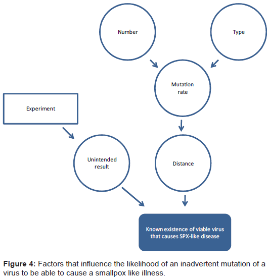 bioterrorism-biodefense-likelihood-inadvertent-mutation