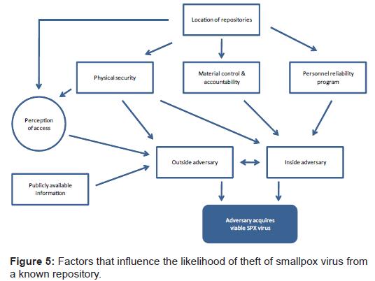 bioterrorism-biodefense-likelihood-smallpox-repository