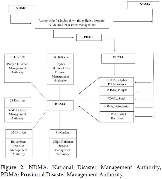 bioterrorism-biodefense-national-disaster-management