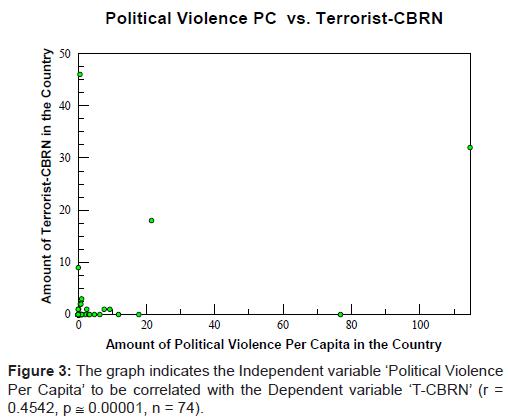 bioterrorism-biodefense-political-violence-capita