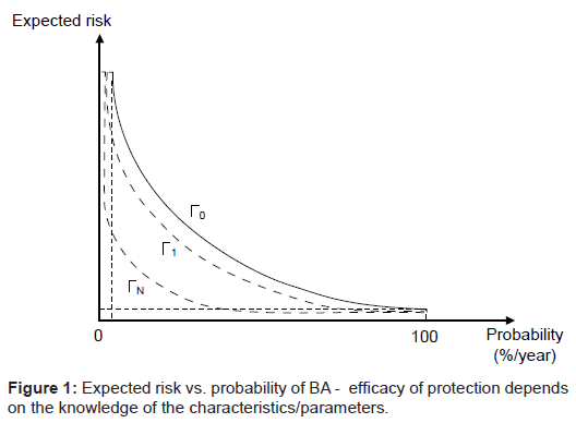 bioterrorism-biodefense-probability-efficacy-protection