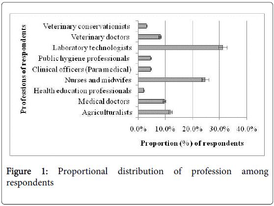 bioterrorism-biodefense-proportional-profession-respondents