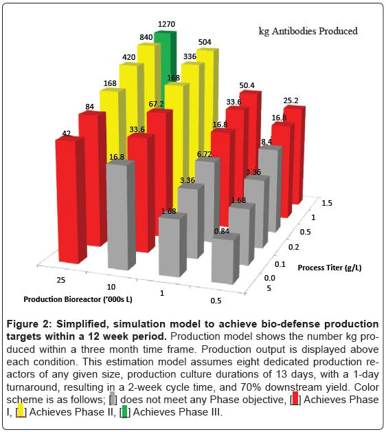 bioterrorism-biodefense-simulation-defense-production