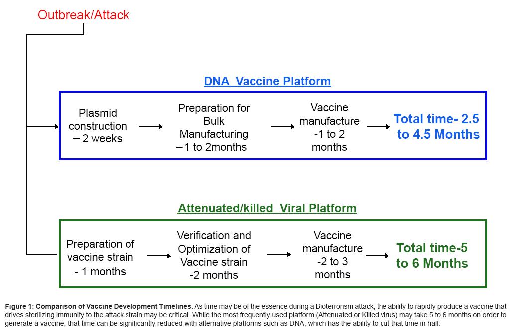 bioterrorism-biodefense-timelines