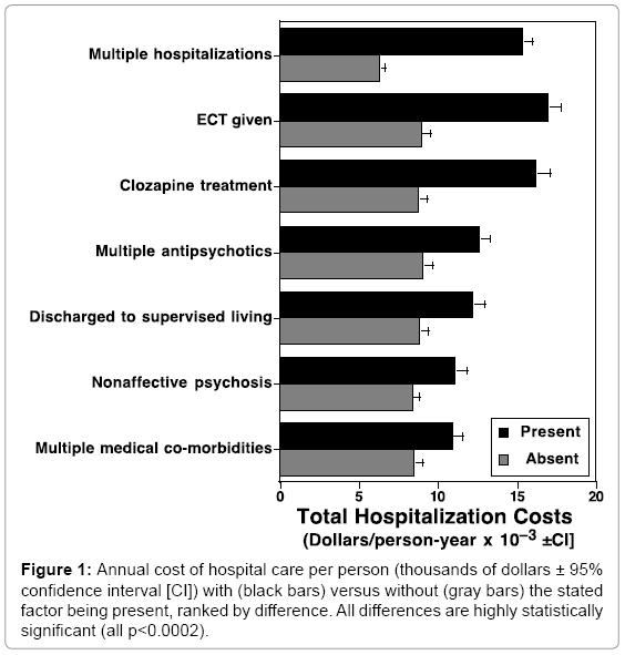 Of clozapine average cost