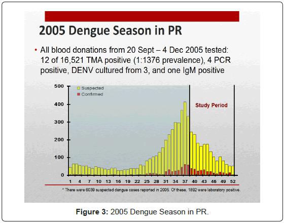 blood-disorders-transfusion-2005-Dengue-Season