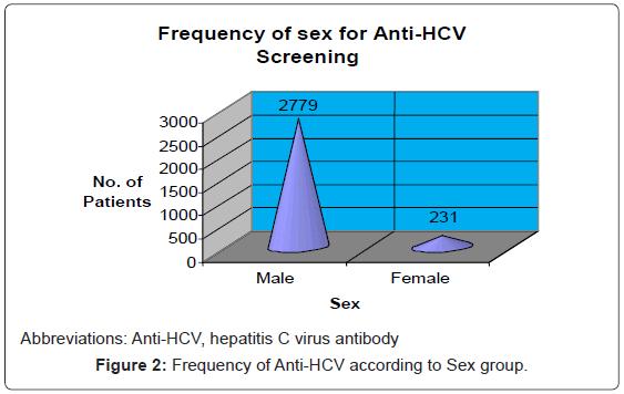 blood-disorders-transfusion-Anti-HCV-according