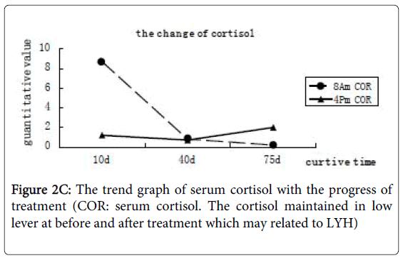 blood-disorders-transfusion-COR-serum-cortisol