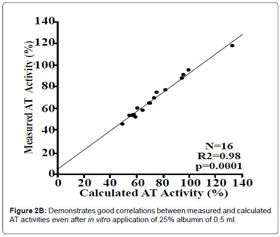 blood-disorders-transfusion-Demonstrates-good-correlations