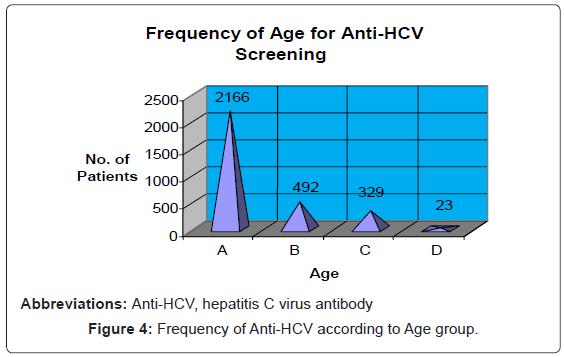 blood-disorders-transfusion-Frequency-Anti-HCV