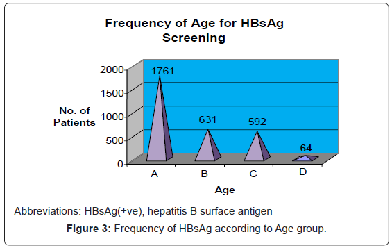 blood-disorders-transfusion-HBsAg-according-Age-group