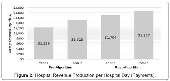 blood-disorders-transfusion-Hospital-Revenue-Production